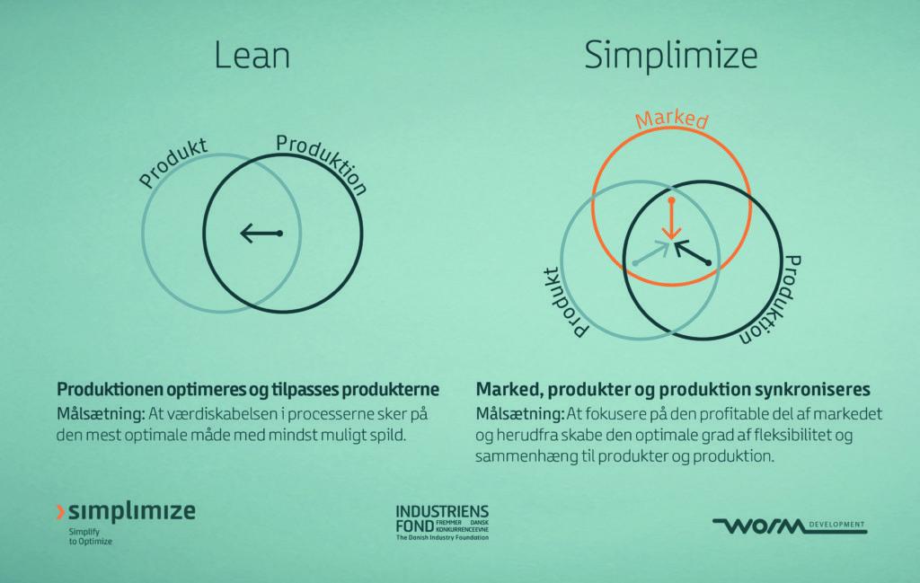 Kender du forskellen mellem Simplimize og Lean?