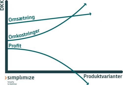 Profitable produkter, simplimize, forenkling, optimering, proces, produktprogram