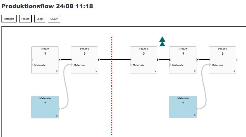 Simplimize DGP, Det generiske produktionsflow